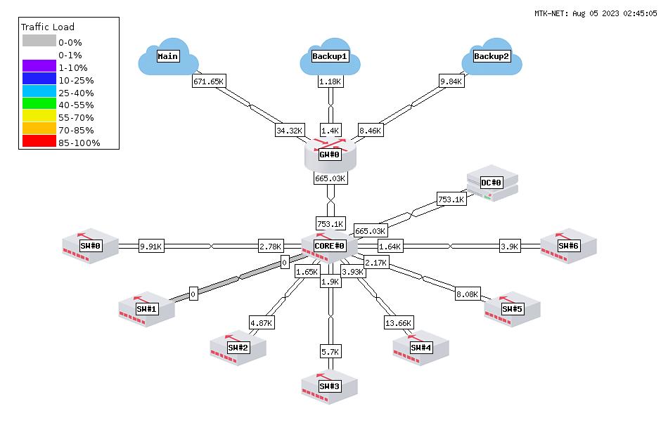 MTK-NET (เครือข่ายหลัก)
